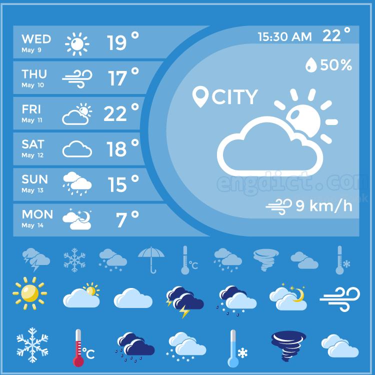 weather แปลว่า สภาพอากาศ