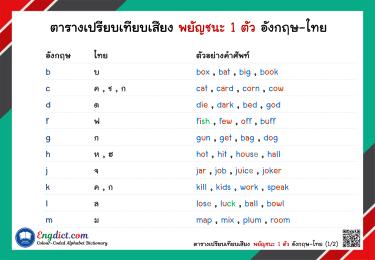 วิธีการเทียบเสียงและการกำหนดสี ตัวอักษรภาษาไทยและภาษาอังกฤษ
